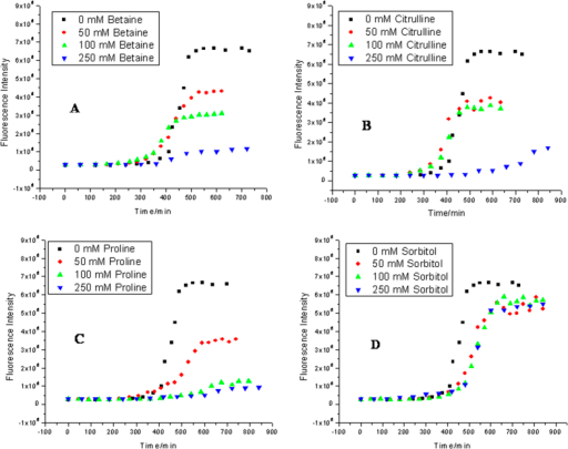 Kinetics of insulin fibril extension in absence and in presence of different concentration of osmolytes (A) betaine, (B) citrulline, (C) proline and (D) sorbitol studied by monitoring the changes in fluorescence emission intensity as a function of time.
