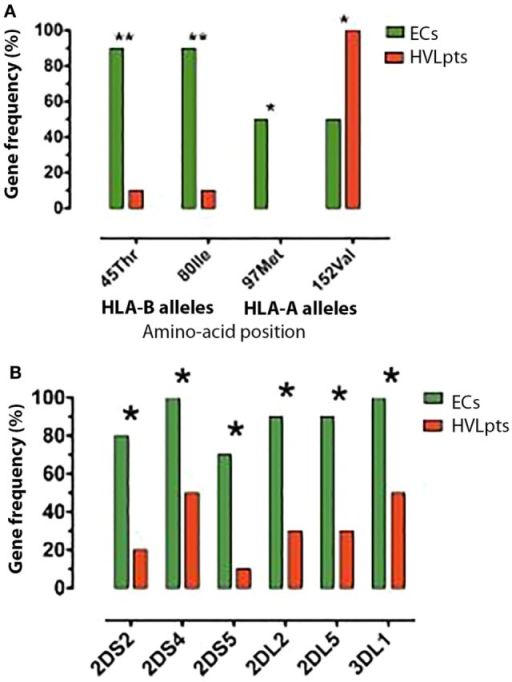 HLA-I and KIR alleles frequencies; differences between 10 elite controllers (ECs) and 10 patients with high viral load (HVLpts). (A) Two HLA-I B and one HLA-I A alleles were more frequent in ECs (green) than in HVLpts (red); only one HLA-A allele was more frequent in HVLpts than in ECs. (B) Five KIR alleles were more frequent in ECs (green) than in HVLpts (red). *P < 0.05; **P < 0.01.
