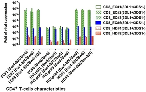 "Association between CD8+ T-cell-mediated viral suppression and HLA-B Bw4-80Ile/KIRsDL1 combined genotypes. For details, see Section ""HLA and KIR Interaction in CD8+ T-Cell-Mediated Viral Suppression"" in Section ""Results."""