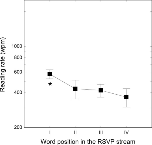 Reading rates separately for each of the four word ordinal positions in the stream.As in experiment 2 each threshold was independently measured using a 120 words list. The first word was immediately preceded, and the last word was immediately followed, by a mask. Bars represent standard deviations. * indicates p-value < .01.