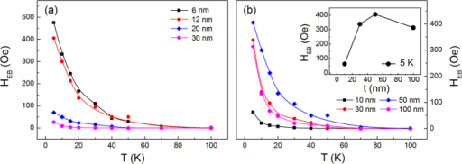 Temperature dependent EB field in the LSMO(001)/YMO/STO heterostructures with different (a) LSMO and (b) YMO thicknesses, the inset shows the YMO thickness dependent EB field at 5 K.