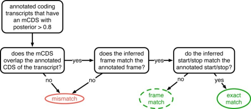 Decision rules to identify matches and mismatches of mCDS to annotation.Illustrating the decisions by which mCDS inferred on each transcript are identified as an exact match, a frame match) or a mismatch to annotated coding sequences. Matches and mismatches are only defined when the transcript is annotated by GENCODE as coding and the classification depends on agreement with the annotated CDS. A gene is considered to have an exact (or frame) match if at least one of its isoforms is labeled an exact (or frame) match. In all other cases, the inference for the coding gene is considered a mismatch.DOI:http://dx.doi.org/10.7554/eLife.13328.005