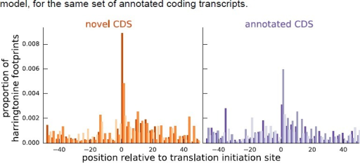 Comparing the proportion of harringtonine-treated ribosome footprints at the inferred initiation sites of novel coding sequences and the annotated initiation sites of annotated coding sequences.Both plots are an aggregate over the same set of annotated coding genes for which the inferred coding sequence does not match the annotated coding sequence.DOI:http://dx.doi.org/10.7554/eLife.13328.026