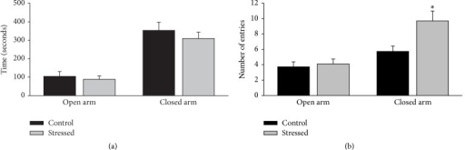 Effect of CMS on male rat's performance in the elevated plus maze. The CMS paradigm did not affect the time spent in the open or closed arms (a), but it increased the number of entries into the closed arms (b), suggesting an anxiogenic effect of CMS. Data are expressed as mean ± SEM. Student's t-test: ∗p < 0.05 versus control group.