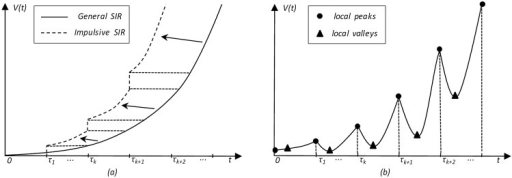 Comparison of the theoretical impulsive SIR diffusion curve and the actual online on-demand streaming curve.(a) The J-shaped solid curve indicates the general SIR diffusion process within the initial limited duration, while the piecewise broken curve indicates the step increment effect of impulsive stimulation at every update time τk. (b) The actual online on-demand streaming curve is a zigzag. Possible explanations are as follows: faithful fans who seek new episodes form the local sharp peaks at every update time τk (marked by small round circles); feverish audiences rapidly decrease to form the subsequent valley (marked by small triangles); promotion and buzz cause the slow climb before the next update time τk+1.