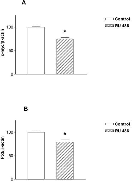 Diminished expression of c-myc (A) and p53 (B) genes in livers of treated animals. Mice were treated and hepatic levels of c-myc, p53 and β-actin were determined as described under Methods. Data are means ± SEM from 3–5 animals per group.