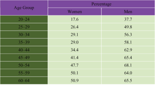 Percentage Of Canadian Women And Men With A Bmi Greater Open I