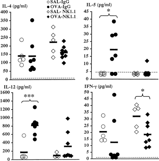 Effect of depleting NK1.1+ cells before immunization on  BALF cytokine levels 8 h after last OVA or SAL exposure. Mice were  immunized on day 0 and challenged daily with aerosolized OVA or SAL  on days 14–20. Solid bars, mean (n = 5–8 per group); OVA, OVA-challenged animals; SAL, SAL-challenged animals; IgG, IgG-treated animals;  NK1.1, mAb NK1.1–treated animals. Dotted lines, detection limit of the  assays. *P < 0.05, ***P < 0.001.