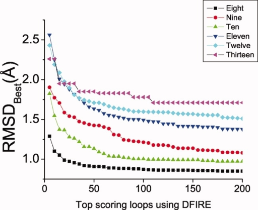 The lowest RMSD to native conformation as a function of the number of top scoring loops (RMSDBest) according to DFIRE. The curves represent averages taken over each loop length.