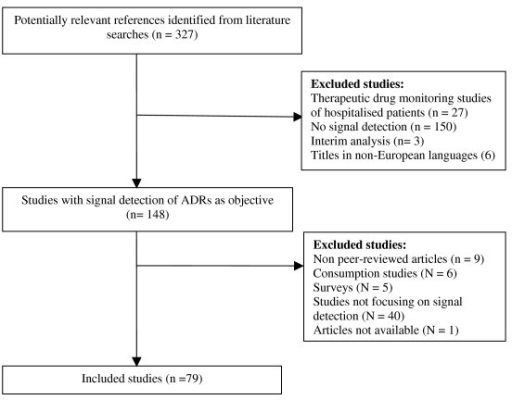 Figure 1:Information about ADRs explored by