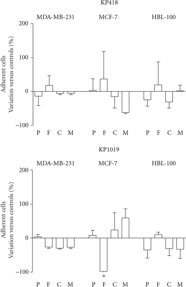 Effect on ability of cells to readhere after KP418 and KP1019 treatment. MDA-MB-231, MCF-7, and HBL-100 cells were treated for 1 hour with KP418 and KP1019 10−4 M, then the cells were removed from the flasks, collected, resuspended and seeded on 96-well plastic plates previously coated with poly-L-lysine, fibronectin, collagen IV and Matrigel. After 30 and 60 minutes of incubation cells that adhered to the substrates were detected by the SRB test. Data are the percent of variation versus controls calculated from the mean  ±  S.D. of two experiments, each performed in triplicate.  *, P < .05 versus controls, ANOVA, and Tukey-Kramer post test.