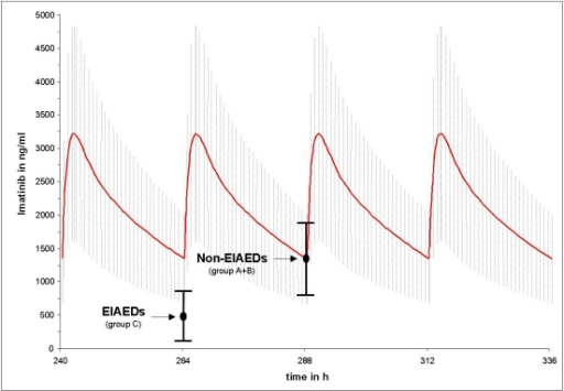 Differences between the mean trough level of imatinib in patients on EIAEDs and without EIAEDs compared to the mean imatinib trough level in CML patients without antiepileptic drugs. Points indicate mean measured trough level of imatinib and black vertical bars indicate the standard deviation. The red curve represents the calculated mean imatinib plasma decay curve under pseudo steady-state conditions from CML patients taking 600mg imatinib o.d.. The grey hutching represents the related standard deviation.