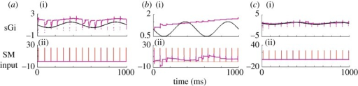 Tracking and estimating parameters as a function of process noises Q. Estimates of synaptic current from GPi (i, sGi) and sensorimotor input (ii, SM input). Process noise parameters are (a) sGi : Q=30, SM : Q= 0.01, (b) sGi : Q=0.01, SM : Q=30 and (c) sGi : Q=10.0, SM : Q=0.01. The algorithmic incorporation of such process noise can be explored in the code archive with Schiff & Sauer (2008).