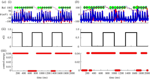 Control of TC-reduced-cell model using reliability as a control parameter. (a) A threshold of turning on GPi stimulation when reliability less than 0.9 is shown. (b) A different strategy, using an inverse approach is shown. In (b) control is turned on when reliability is greater than 0.5. Note that the relevant reliability in both examples is the controlled (red) piecewise continuous line in (i) (the blue reliability line is the uncontrolled state shown for comparison). The inherent delays in employing the moving average of reliability can be exploited so that inverse reliability control can be more reliable than using a more intuitive strategy based on turning on stimulation when reliability falls.