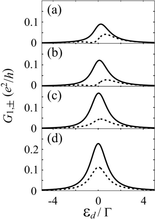 Calculated results of the conductance G1,± to the drain 1 for spin ±1/2 in the impurity Anderson model with three leads. In the abscissa, εd = (ε1 + ε2)/2, where ε1 and ε2 are the energy levels in the quantum dot. Solid and broken lines indicate G1,+ and G1,-, respectively. The level broadening by the tunnel coupling to the source and drain 1 is ΓS = ΓD1 ≡ Γ (VS,1/VS,2 = 1/2, VD1,1/VD1,2 = -3), whereas that to drain 2 is (a) ΓD2 = 0.2Γ, (b) 0.5Γ, (c) Γ, and (d) 2Γ (VD2,1/VD2,2 = 1). Δε = ε2 - ε1 = 0.2Γ. The strength of SO interaction is ΔSO = 0.2Γ.