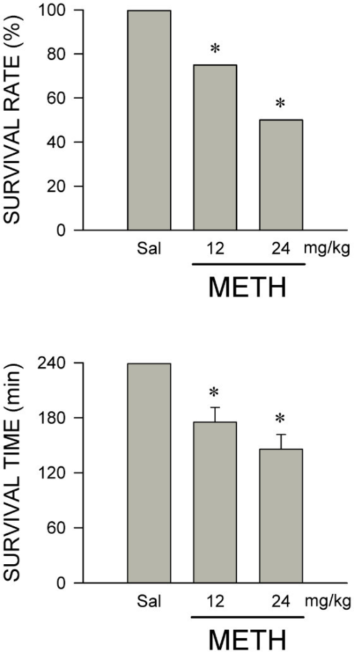 METH dose-dependently reduces survival rate and survival time. Dose-dependent changes in survival rate and survival time in rats that received intravenous administration of METH or saline (Sal, vehicle control). Values are mean ± SEM, n = 5-16 animals per experimental group at the beginning of the experiment. *P < 0.05 versus saline group in the Fisher Exact Test.