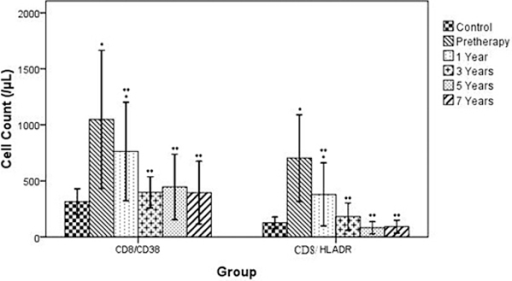 Changes of CD8/CD38+ T and CD8/HLADR+ T cell during a period of seven years effective HAART ( ± SD, n = 25). *: P < 0.05 compared with Control, **: P < 0.05 compare with Pretherapy. Reference level of CD8/ CD.38+ T: 90-600 cells/μL, Reference level of CD8/ HLADR+ T: .30-200 cells/μL.