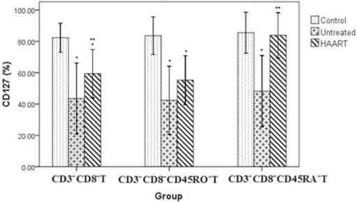 Difference of CD127 expression on CD3+ CD8+ T cell subsets in group A ( ± SD, %). Patient numbers: Control group (n = 15), Untreated group (n = 15), Effective HAART group (A) (n = 25). *: P < 0.05 compared with Control, **: P < 0.05 compared with untreated HIV+ patients.