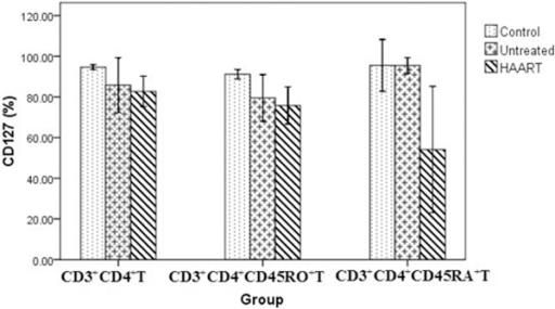 Difference of CD127 expression on CD3+ CD4+ T cell subsets in group A ( ± SD, %). Patient numbers: Control group (n = 15), Untreated group (n = 17), Effective HAART group (A) (n = 25).
