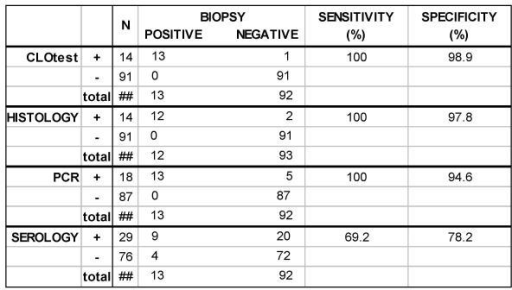 Sensitivity and specificity of the test methods evaluated for detection of H. pylori infection. The sensitivity and specificity of each test method was compared to our accepted biopsy gold standard – patients were considered to be infected with H. pylori if both rapid urease and histology tests were positive.