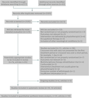 Fig 1 Trial flow diagram to summarise the stages of systematic review