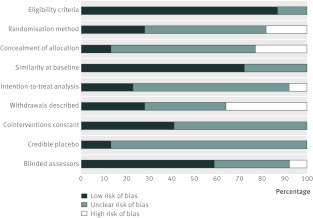 Fig 2 Review authors' judgments about each risk of bias item, presented as percentage across all included studies