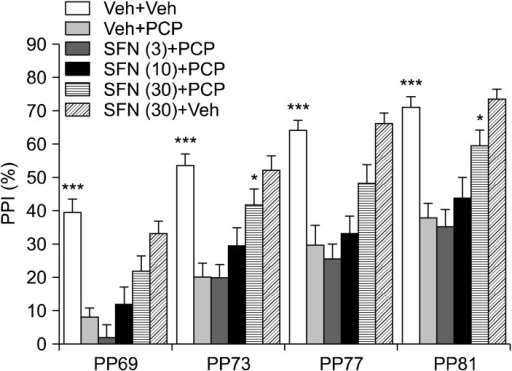 Effect of sulforaphane (SFN) on phencyclidine (PCP)-induced prepulse inhibition deficits in mice. Thirty minutes after a single intraperitoneally administration of vehicle (10 ml/kg), or SFN (3.0, 10 or 30 mg/kg), PCP (3 mg/kg) or vehicle (10 ml/kg) was administered subcutaneously to the mice. Each value is the mean±standard error of the mean (n=17-21 per group). PPI, prepulse inhibition. *p<0.05, ***p<0.01 as compared with the vehicle+PCP treated group.