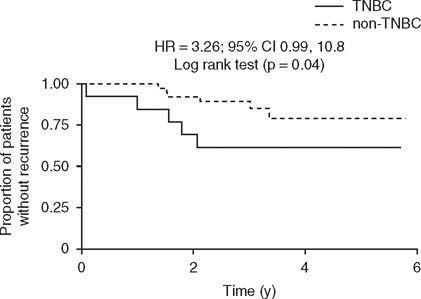 Recurrence-free survival in patients with breast cancer without a pathologic complete response after neoadjuvant treatment with gemcitabine plus docetaxel alternating with vinorelbine plus epirubicin according to triple-negative status. HR = hazard ratio; TNBC = triple-negative breast cancer.