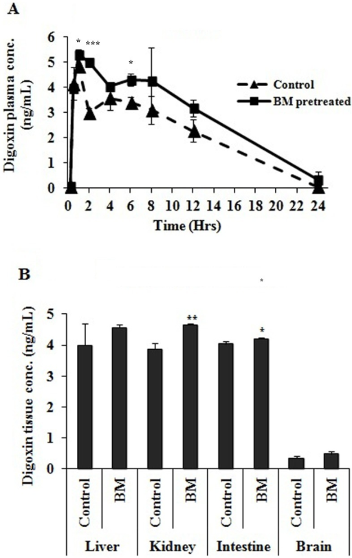 Plasma concentration time profile of P-gp probe drug.(A) Time profile of plasma concentration of digoxin in BM pretreated and control (vehicle pretreated) rats. Rats (n = 3) were orally administered with BM (31 mg/kg/day) for seven days in BM pretreated rats while control group received the same amount of vehicle. On the 8th day digoxin (0.2 mg/kg) was given orally in both groups of rat. PK study in BM pretreated rats was performed only after 24 hours of last BM dose. Data point represents mean ± SD. (B) Tissue digoxin concentration in BM pretreated and control (vehicle pretreated) rats. Rats (n = 3) were orally administered with BM (31 mg/kg/day) for seven days in BM pretreated rats while control group received the same amount of vehicle. On the 8th day digoxin (0.2 mg/kg) was given orally in both groups of rat. Digoxin concentration in tissue was observed after 2 hour of digoxin oral gavage. Values are expressed as mean ± S.D. Asterisks * and ** indicates significant difference in BM pretreated rats compared to vehicle treated rats with p<0.05 and p<0.001, respectively.