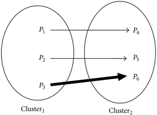 Representation of the fuzzy relation between pixels in two clusters.