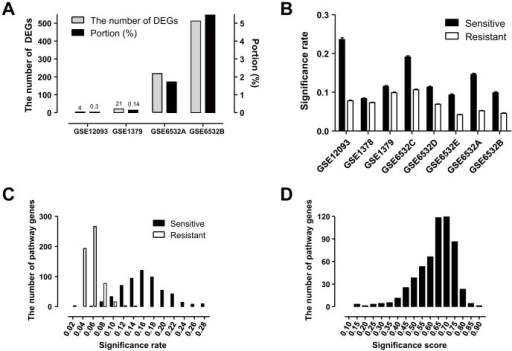 Tamoxifen sensitivity is more strongly associated with SS than DEGs.(A) The number of differentially expressed genes (DEGs) between tamoxifen-sensitive and tamoxifen-resistant patient groups over eight datasets. There were no DEGs in four datasets with FDR < 0.05. (B) SR in tamoxifen-sensitive and tamoxifen-resistant patients. All datasets have different SR distributions with P < 0.0001. The 95% confidence intervals of SR are (0.073, 0.075) and (0.144, 0.149) in tamoxifen-resistant and tamoxifen-sensitive groups, respectively. Distribution of SR (C) and SS (D) for tamoxifen sensitivity were averaged over all datasets.