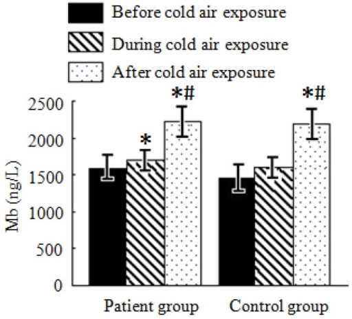 Average Mb levels in the patient and control groups during a cold air event.