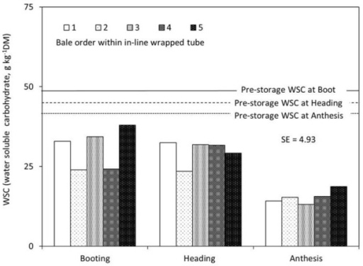 Water soluble carbohydrate concentration in pre- and post-storage annual ryegrass (Lolium multiflorum Lam.) round bale silage ensiled in in-line wrap tubes at booting, heading, and anthesis stages, showing bale location from 1 to 5 (1 = bales at the both ends and increasing number indicating close to the middle of the tube).