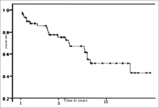Graft survival curve
