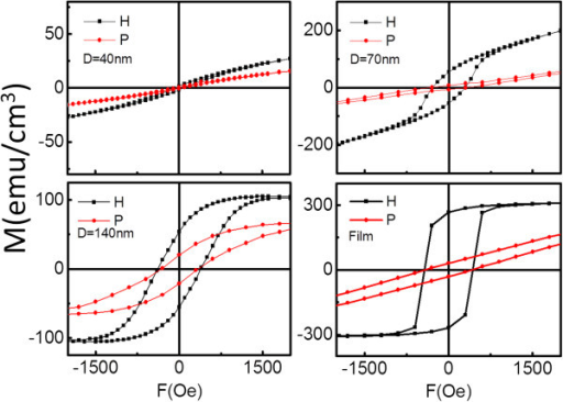 Hysteresis loops of Fe3O4film and dot arrays withD = 40, 70, and 140 nm. The H and P means the hysteresis loops of the samples measured at in-plane and out-of-plane to the film directions.
