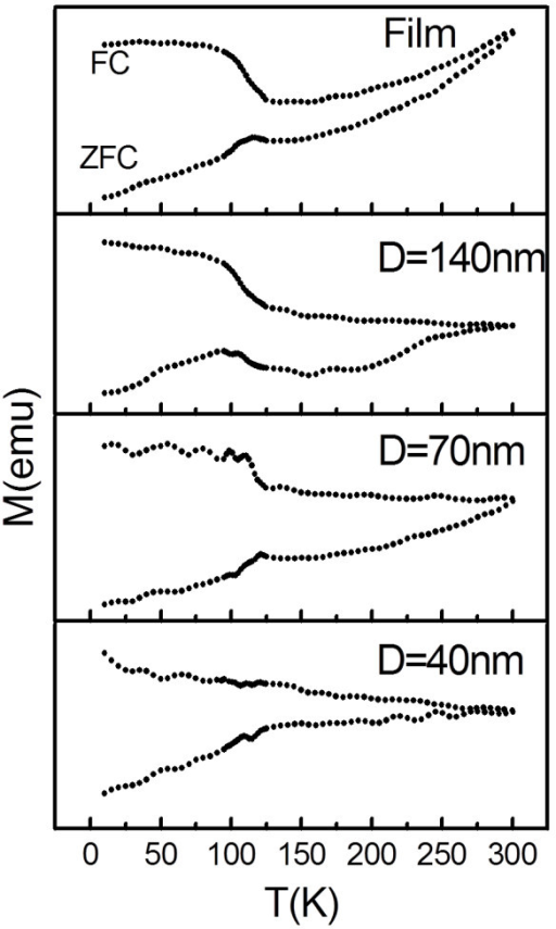 FC-ZFC curves of Fe3O4film and dot arrays withD = 40, 70, and 140 nm.