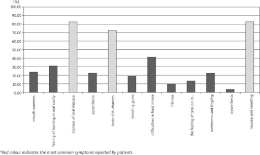 The prevalence of subjective symptoms among patients treated with chemotherapy