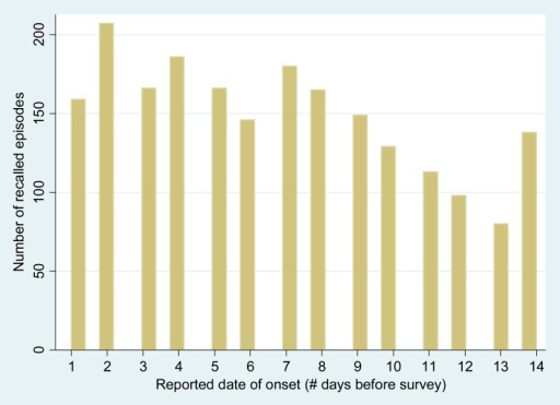 Distribution of recalled diarrheal episodes (N = 2,132 episodes) by reported date of onset (episodes with reported onset on the day of the survey were combined with those starting 1 day before the survey, since the survey date was not a full day of observation).
