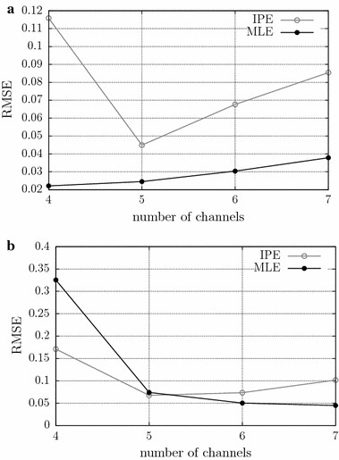 Evaluation of the influence of the number of channels on CV estimation in the MLE and IPE methods, for a force level of 20 % of the MVC. The root mean squared error is shown as a function of the length of the window used to estimate the CV, for simulated signals with CV of 4 m/s, at different noise levels: a noise free; and b 16 dB SNR
