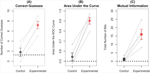 Different Measures of BBI Performance Across Conditions and Subjects.(A) Mean number of objects correctly guessed by the inquirer over 10 experimental (red) and 10 control trials (black) across 5 pairs of subjects; chance performance is 0.125 (dotted line); (B) Mean area under the ROC curves (see Fig 5, below); chance performance is 0.5 (dotted line); (C) Mean number of bits transferred during the experimental and control conditions, using the mutual information criterion; chance performance corresponds to 0 bits (dotted line). In all figures, the grey lines represent the five pairs of participants. Note that in (A), two pairs near the center of the plot had identical performance, giving the appearance of only four lines.