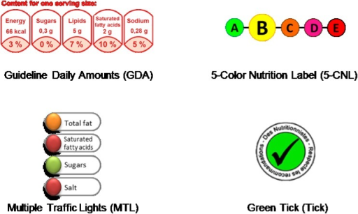 Nutrition labels used in the study.