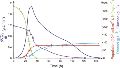 Main phases of wine fermentation. Evolution of the main fermentation parameters during wine fermentation on a synthetic medium containing 200 g L−1 glucose/fructose and 330 mg L−1 assimilable nitrogen, with the commercial wine strain EC1118 at 24°C. Dark blue: fermentation rate; light blue: ethanol; red: cell number; green: nitrogen; and purple: sugars.