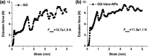 Force changes as a function of piston distance during injection of GG (a) and GG-Vanc-NPs (b); the values of maximal extrusion force (FMax, mean ± SEM) are also shown below the curves