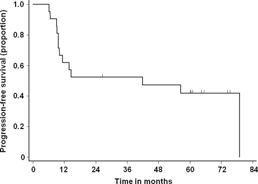 Progression‐free survival (n = 21).