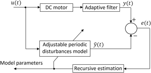 Principle of model parameters estimation.