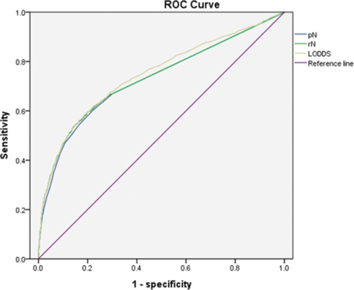 ROC curves of pN, rN, and LODDS for predicting survival. LODDS = log odds of positive lymph nodes, pN = pathologic nodal, rN = lymph node ratio, ROC = receiver operating characteristic.
