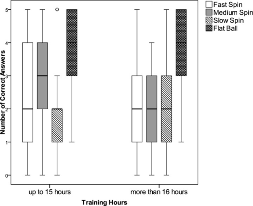 Distribution of correct answers of the four spin types considering the number of training hours per weekBox plot showing the distribution of correct answers of the four spin types with the training hours per week. Box plot explanation: upper horizontal line of the box, 75th percentile; lower horizontal line of the box, 25th percentile; horizontal bar within the box, median; upper horizontal bar outside the box, maximum value; lower horizontal bar outside the box, minimum value. Circles represent outliers.