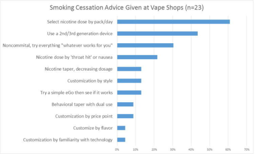 Frequency of types of smoking cessation advice given to customers, as reported by employees of San Francisco/Bay Area vape shops.