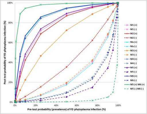 "Relationship between pre- and post-test probabilities of ""Flavescence dorée"" phytoplasma infection, according to the results obtained during the interlaboratory test performance study for each evaluated method and for the combination of both methods M5 and M6."