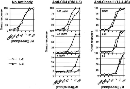 Effect of anti-CD4 and anti-MHC class II mAbs on IL-2 and  IL-3 production by 3C6 T cells responding to the wild-type ligand  PCC(88–104)–I-Ek. T cells (5 × 104 per well) were stimulated with I-Ekexpressing L cells and increasing concentrations of PCC(88–104) for 24 h  in the absence or the presence of the indicated concentrations of antiCD4 or anti-class II mAb. Supernatants were then collected and IL-2  (open circles) and IL-3 (closed triangles) measured by ELISA. Results are  expressed as the percent of cytokine produced considering the maximal  cytokine measured in each experiment in the absence of blocking antibody as 100%.